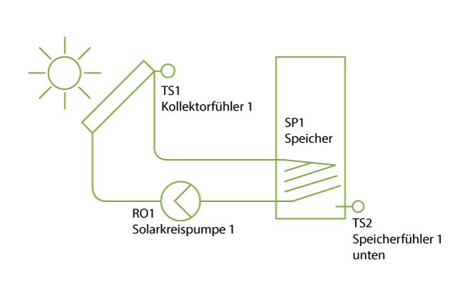 SmartSolNano - Grundsystem