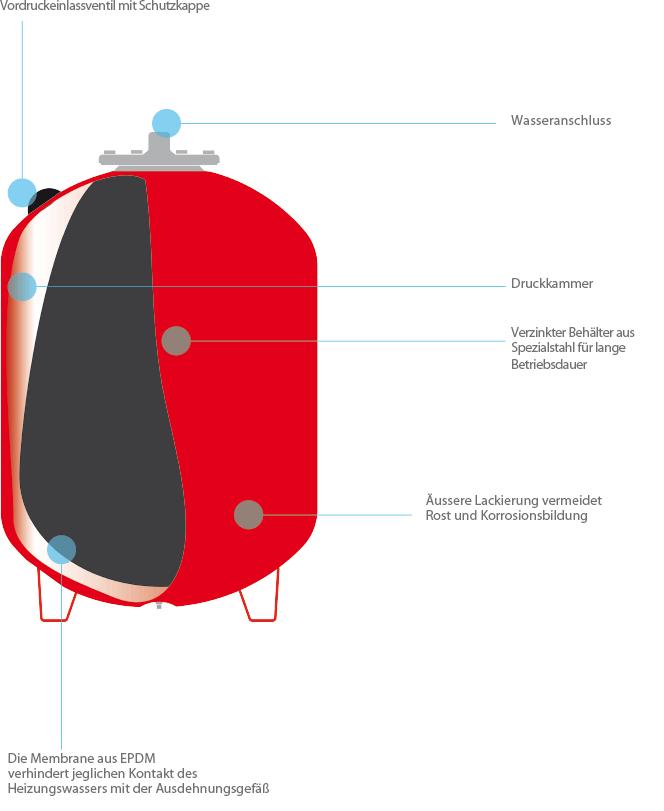 Heizung Richtig Einstellen : vrv 200 ltr membran ausdehnungsgef heizung druckausdehnungsgef vr solar und heizung ~ Pilothousefishingboats.com Haus und Dekorationen