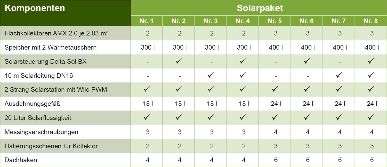 solaranlage warmwasser solarpaket flachkollektoren mit. Black Bedroom Furniture Sets. Home Design Ideas
